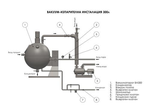 Вакуум изпарителна инсталация -300